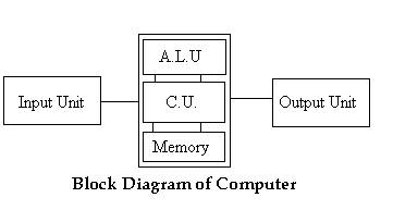 block diagram of computer – wikieducator – readingrat, Wiring block